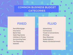 Common Business Budget Categories